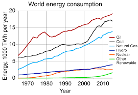 environmental impact of the energy industry