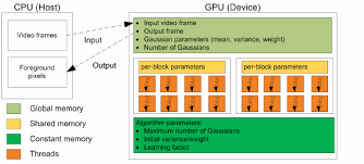 General Execution Flow Chart Of The Cpu Gpu Implementation