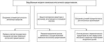 Дипломная работа Развитие земельно ипотечного кредитования в России Благодаря перепродаже выданных кредитов и развитому рынку ипотечных ценных бумаг ничто не ограничивает рост ипотечного капитала