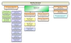 Hershey S Organizational Chart And Organizational Structure Identityservices Organization Identity And Access