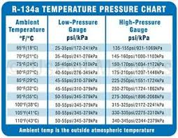 R134a Temperature Pressure Chart High Low Details About R 134a System Pressure Magnetic Chart Ac Pro For Ac Pressure Chart For 134a