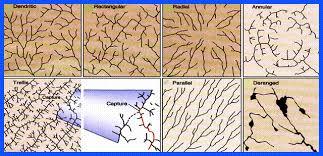 Drainage Patterns Glossary