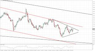 Eur Usd 4 Hour Chart Is The Gold Price Leading Eur Usd Investing Com