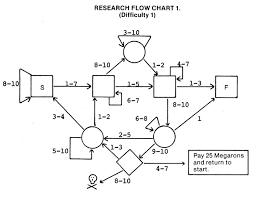 Tribal Wars Catapult Chart Tech Level Atomic Rockets