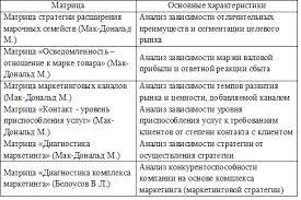 Разработка маркетинговой стратегии для торгового предприятия УДК pdf Таблица 2 Методики разработки маркетинговой стратегии 11 Название На чем основана методики Формальная чаще всего матричными