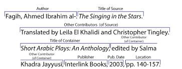 Print Sources Citing Information Libguides At University