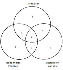 Mutual Information Venn Diagram Venn Diagram Revolvy