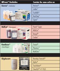 Comparison Chart Newagco