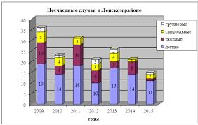 Отчеты и статьи по охране труда Официальный информационный  С 2009 года в Ленском районе наблюдается снижение производственного травматизма Случаев профессиональной заболеваемости в 2015 году в Ленском районе не