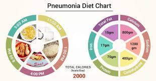 Diet Chart For Pneumonia Patient Diet For Pneumonia Chart