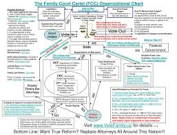 Court Chart The Family Court Cartel Fcc Organizational Chart Ppt