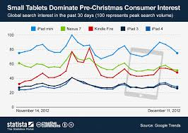 Chart Small Tablets Dominate Pre Christmas Consumer