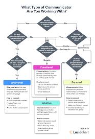 Communication Styles Flowchart Communication Styles
