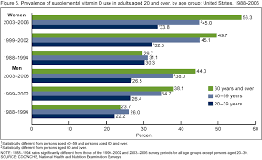 Vitamin Consumption Chart Products Data Briefs Number 61 April 2011