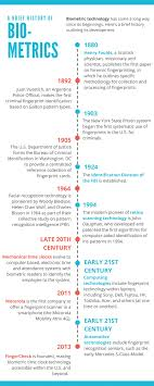 Time Line Forms Biometric Authentication Historical Timeline Fingercheck