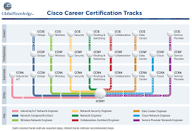 Cisco Certification Chart Your Path To Cisco Career Certifications Just Got Simpler