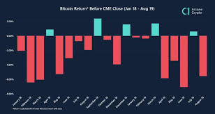 Cme Bitcoin Futures Chart Striking Bitcoin Market Manipulation Revealed