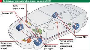 Что такое esp в автомобиле и как работает эта система  Состав системы курсовой устойчивости