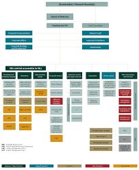Organizational Chart Of A Company Maaden Saudi Arabian Mining Company