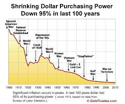 Buying Power Of The Dollar Chart Gold Vs Other Currencies Goldtrustee Com