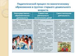 Особенности обучения детей дошкольного возраста Реферат Обучение воспитание дошкольном возрасте реферат