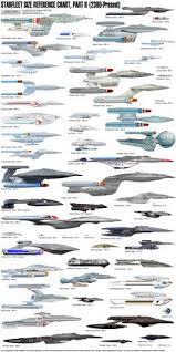 Star Trek Starship Size Reference Chart Part Ii More