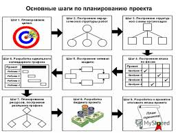 Презентация на тему Процессы планирования и инициирования  5 Основные шаги по планированию проекта