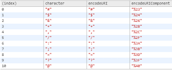 Url Encoding Chart When Are You Supposed To Use Escape Instead Of Encodeuri