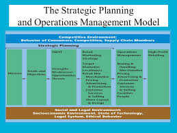 chapter retail strategic planning operations management ppt  24 the strategic planning and operations management model