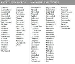 Action Phrases For Resume. cover letter action words write me a .