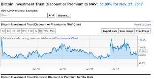 Gbtc Chart Why The Bitcoin Trust Gbtc May Be Headed For A Major