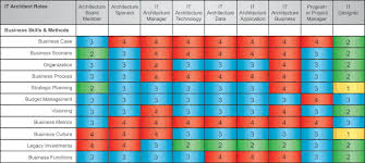 Enterprise Architecture Skills  How often are students required to use GIS  technology in their studio courses? Credit: