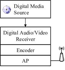 general architecture of wireless home theatre applications general architecture of wireless home theatre applications