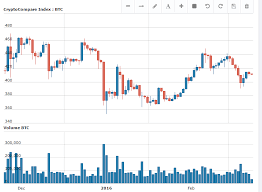 Bitcoin Ethereum Chart Bitcoin Price In Rmb Convert Ethereum Coin To Bitcoin