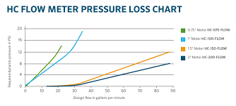 Pressure Drop Chart Flow Meter Pressure Loss Chart Hydrawise