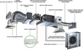 Реферат Системы кондиционирования и вентиляции ru Рис 10 Кассетный кондиционер
