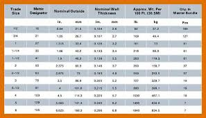 Electrical Conduit Sizing Chart Conduit Size Chart Www Bedowntowndaytona Com