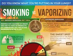 vaporizing cannabis vs smoking