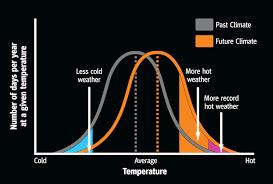 Global Climate Change Explorer Atmosphere Co2 Data