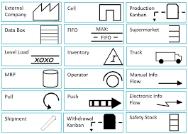 Value Stream Mapping Examples Value Stream Mapping What You Need To Know