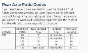 Ford F 150 Gear Ratios Get Rid Of Wiring Diagram Problem