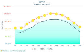 Bahrain Temperature Chart Bahrain Weather 2020 Climate And Weather In Bahrain The