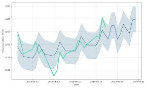 Toyota Stock Chart Toyota Tsusho Stock Forecast Up To 3567 510 Jpy 8015