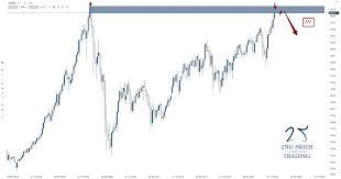 Can Asx Chart Trade Idea Asx 200 Hitting Major Resistance Aths Jul