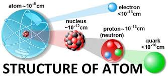 STRUCTURE OF ATOM,sharma sir,scceducation,chemistry ,9718041826,free notes,free cbse study material,ncert solution,