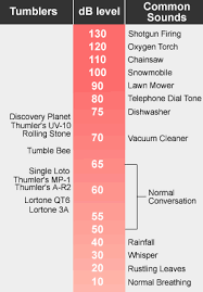 Dehumidifier Comparison Noise And Wattage
