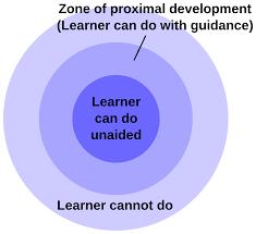 Zpd Chart Zone Of Proximal Development Wikipedia