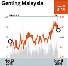 Genting Malaysia Betting On New Gaming Capacity The Edge