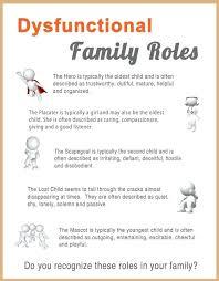 6 Dysfunctional Family Roles Chart Creativedotmedia Info