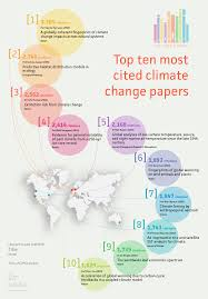 analysis the most cited climate change papers carbon brief top 10 most cited climate change papers data from scopus credit rosamund pearce